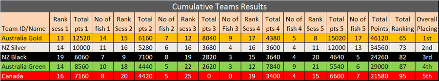 2015-Oceania-Team-Results(1).jpg