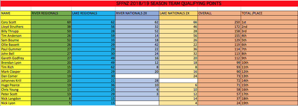 NZTeamSelection2019_Overall_Season_Results.png