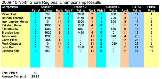 North-Shore-2009-10-Results.jpg
